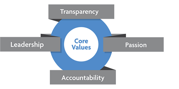 Our Core Values Photo